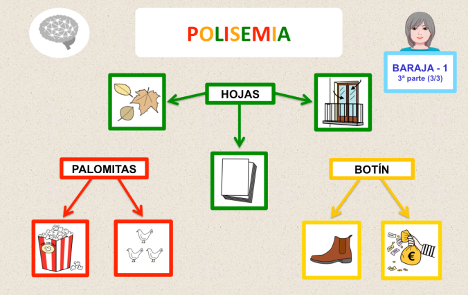 Image result for polisemia